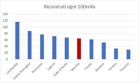 covid-grafico-ricoveri-regioni