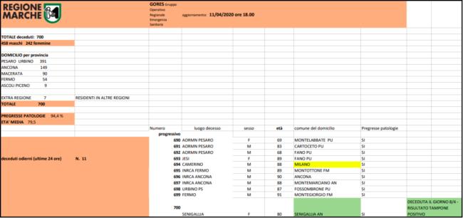 gores-arancione-11-aprile-650x306