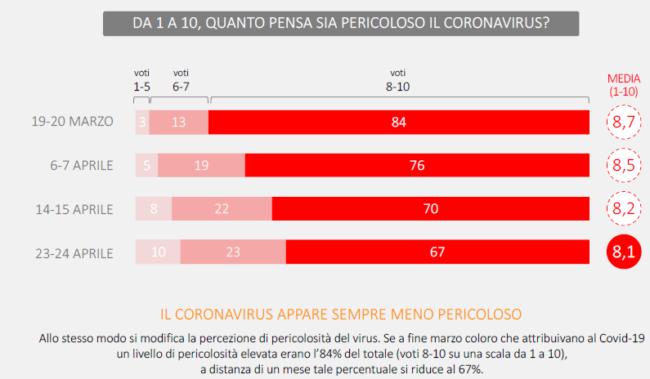 sondaggio-covid-sigma-3-650x379