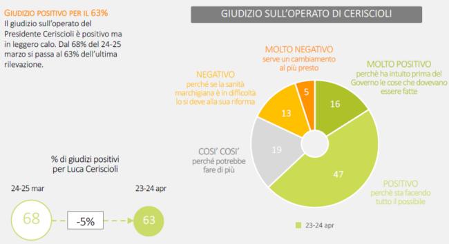 sondaggio-covid-sigma-8-650x354