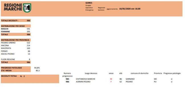 gores-arancio-18-05-650x305