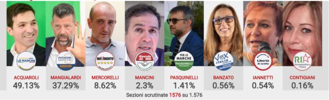 elezioni-regionali-candidati