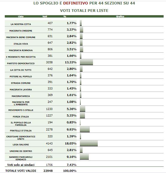 voti-liste-macerata-2020