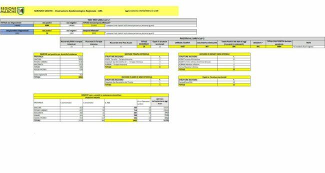 dati-covid-0310-650x346