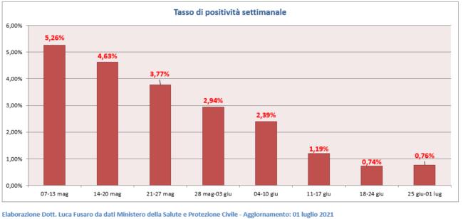 05-Tasso-di-positivita-settimanale-650x308