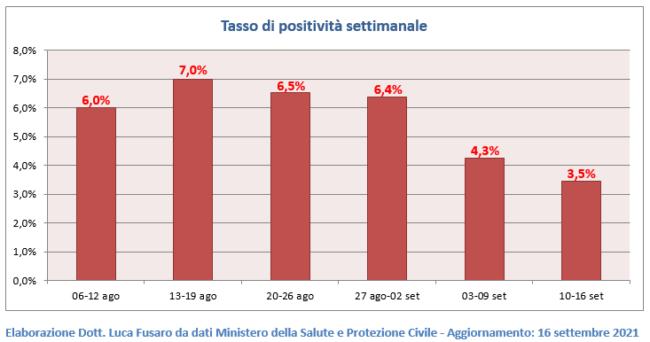 05-Tasso-di-positivita-settimanale-650x342